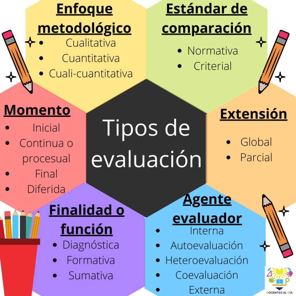 Tipos de evaluación educativa
