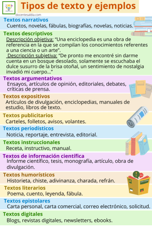 Tipos de textos y ejemplos