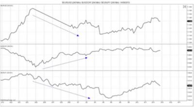 Диаграмма 4. Корреляция форекс между парами EUR/USD, EUR/JPY и USD/CHF