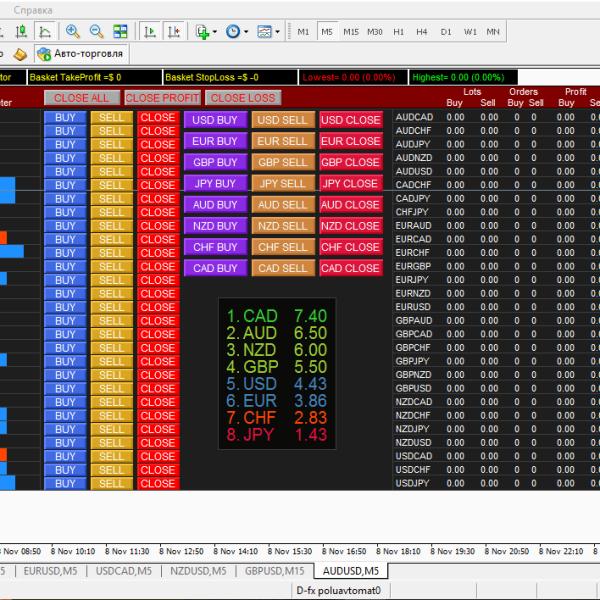 Система современного тех. анализа D-FX