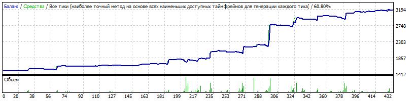 USDJPY: Risk 0.04