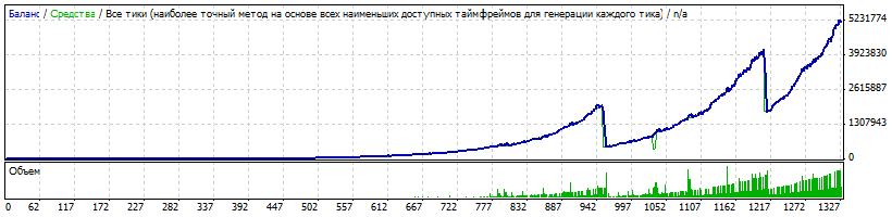 Risk 1.5, $500