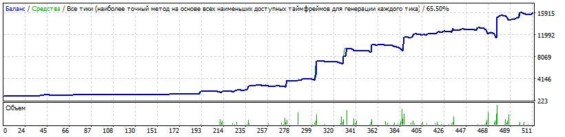 1000$ USDJPY Risk 0.1 LotExpHist 1.7