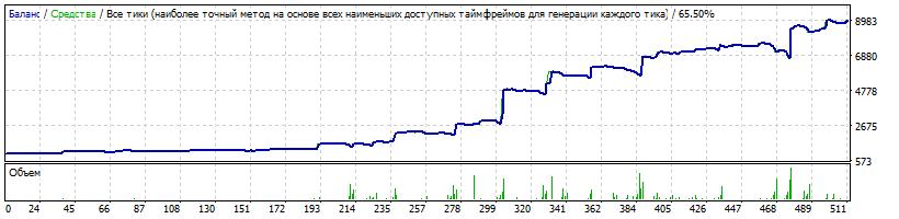 1000$ USDJPY Risk 0.1 LotExpHist 1.6