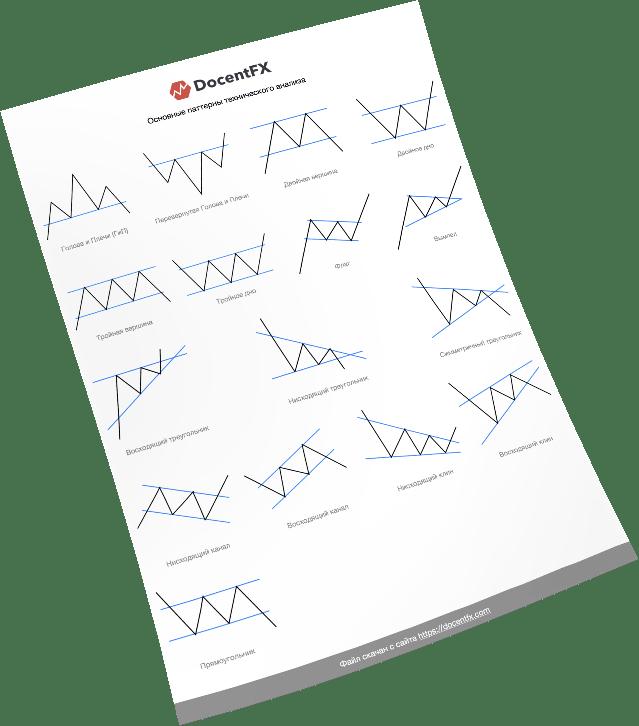 Основные паттерны тех анализа