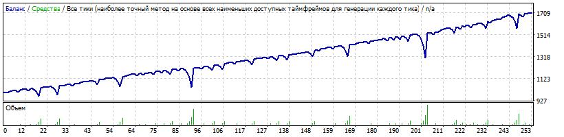 Начальный депозит $1000 Risk=0.4 1 ордер с умножением