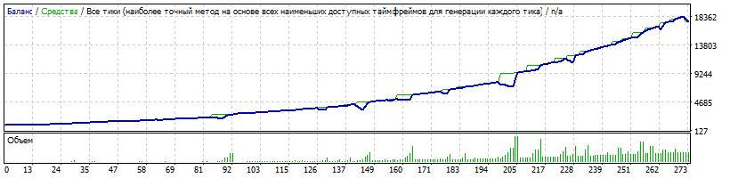 Начальный депозит $1000 Risk=0.7