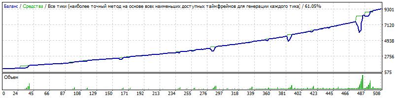 Начальный депозит $1000 Risk=0.4