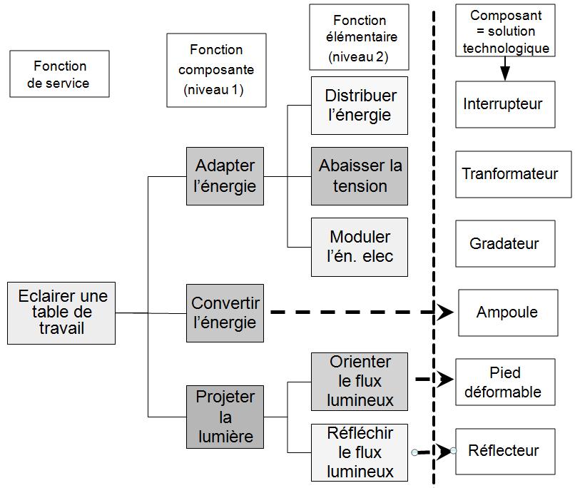 ETUDE DES SYSTEMES I GENERALITES PDF