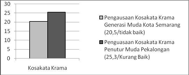 Penggunaan Tingkat Tutur Bahasa Jawa Ngoko Dan Krama Pada Ranah