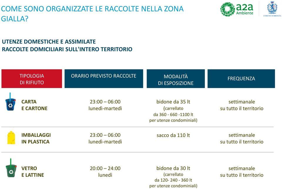 Nuova Raccolta Differenziata Brescia Pdf