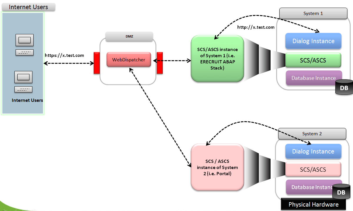 Web Security Implementation