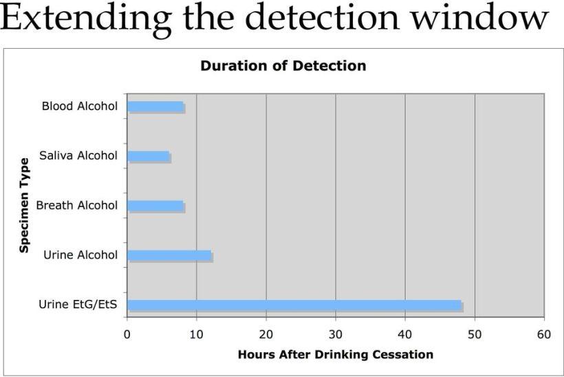 etg alcohol test time frame | Nakanak org