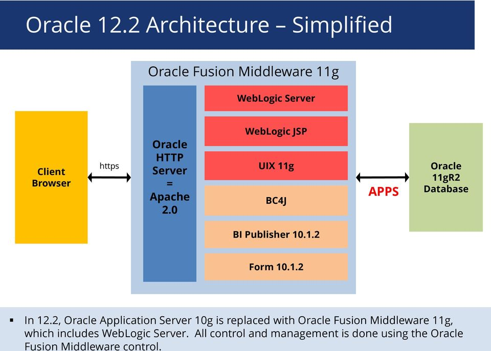 Oracle Database Security 11gr2