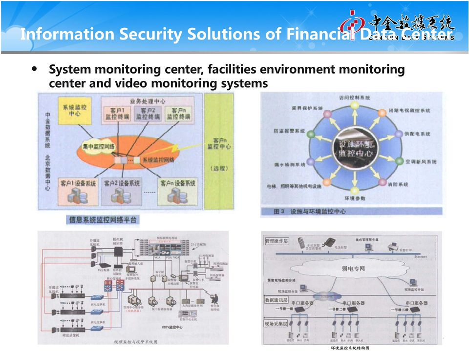 Center Information Security
