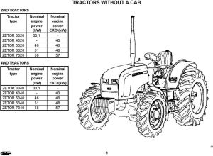 ZETOR This supplement of the operator s manual for the