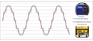 Pure Sine Wave and Modified Sine Wave