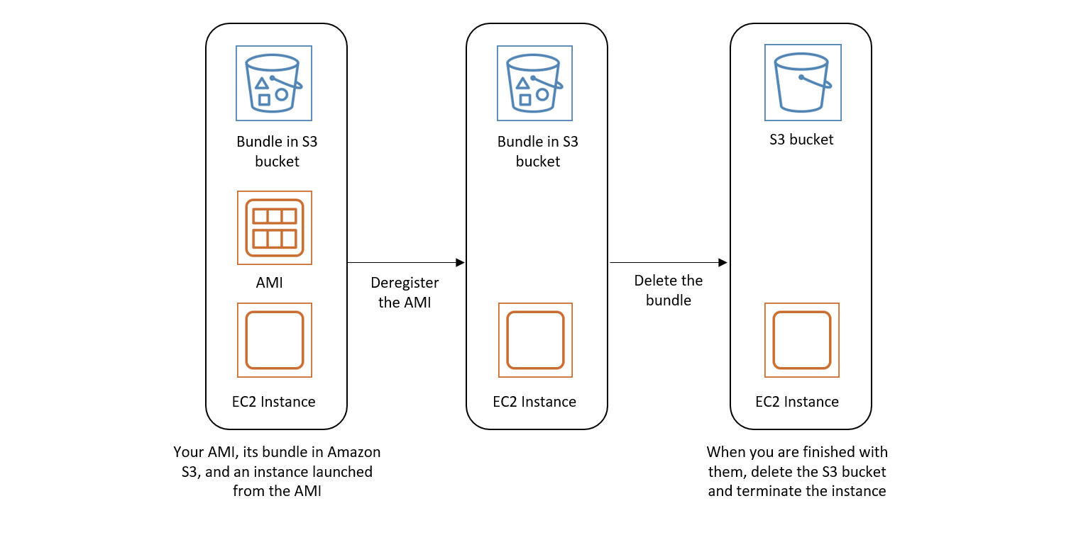 Process to clean up your instance store-backed AMI