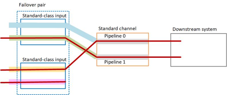 aif-standard-pipeline-failure
