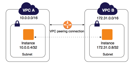 AWS VPC Peering