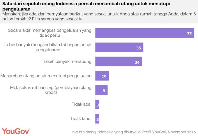 Satu dari sepuluh orang Indonesia pernah menambah utang untuk menutupi pengeluaran di saat pandemi