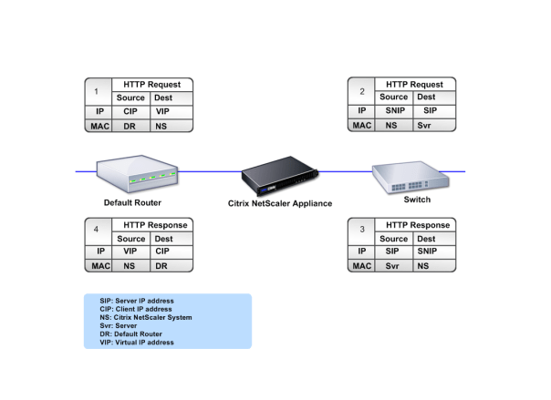 Concept du Citrix NetScaler