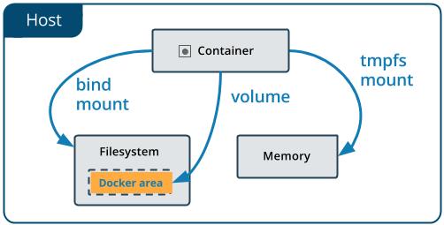 docker-volume-concept