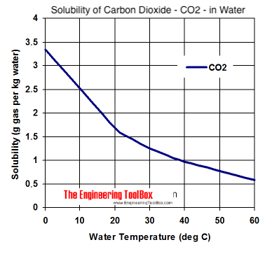 solubility diagram - carbon dioxide - CO2 - in water at different  temperatures