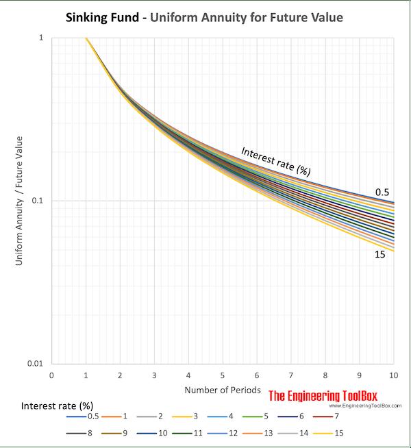 uniform series sinking fund diagram