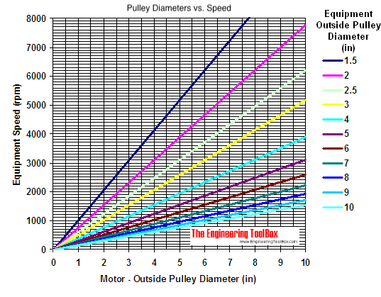 Re: Speed reduction on older lathes