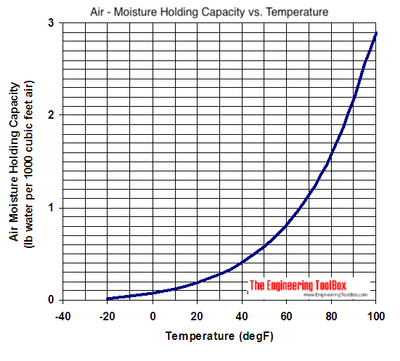 air moisture holding capacity si units