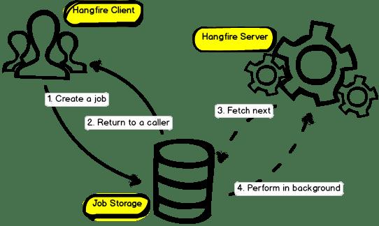 Hangfire Workflow