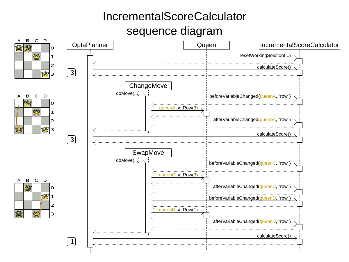 How To Find Az Score On A Calculator