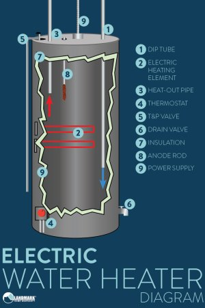 How A Water Heater Works