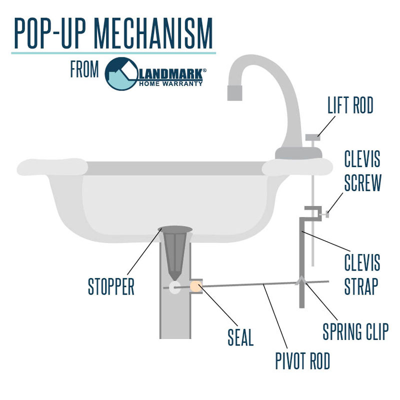 how does a sink pop up mechanism work