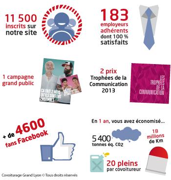 visuel-bilan-2013-covoiturage-grand-lyon