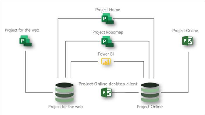 Diagramm mit Project im Internet und Project Online zusammen