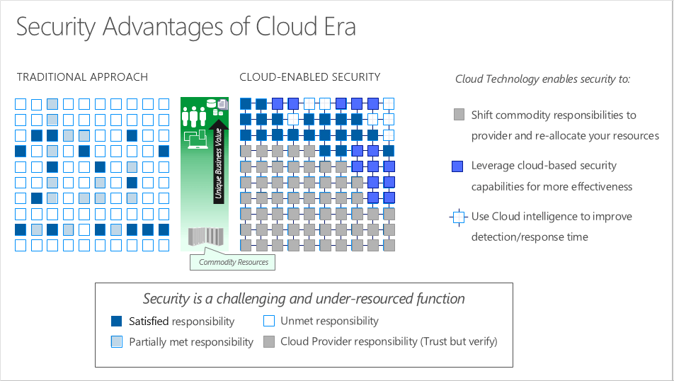 Diagram depicting the advantages of using cloud technology for security.