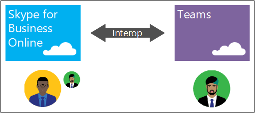 Interop in a Skype for Business Online only deployment topology