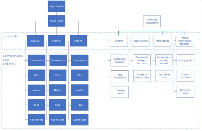Organization and project models