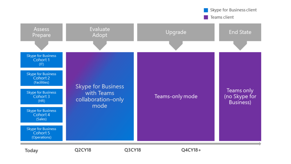 A screenshot of the simple upgrade journey. All users initially use Teams in Skype for Business with Teams collaboration–only mode, then transition to Teams-only mode, with the end state of the entire organization upgraded to Teams.