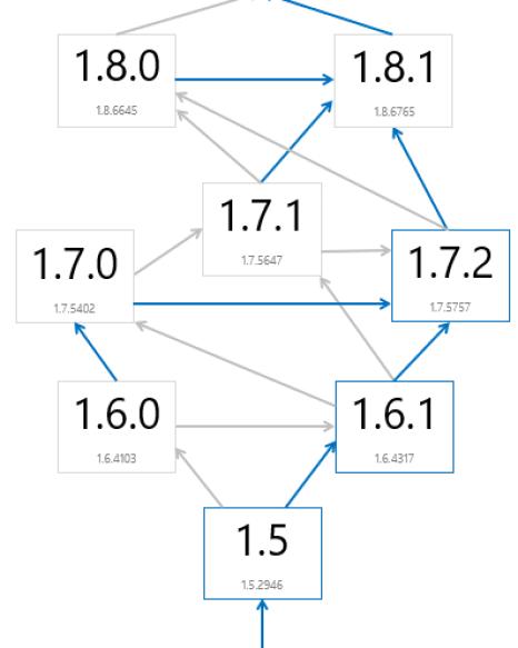 ATA version upgrade matrix