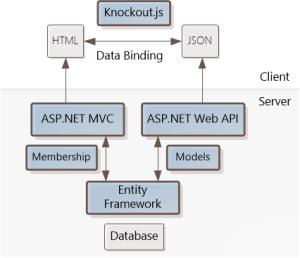 Single Page Application: KnockoutJS template   Microsoft Docs