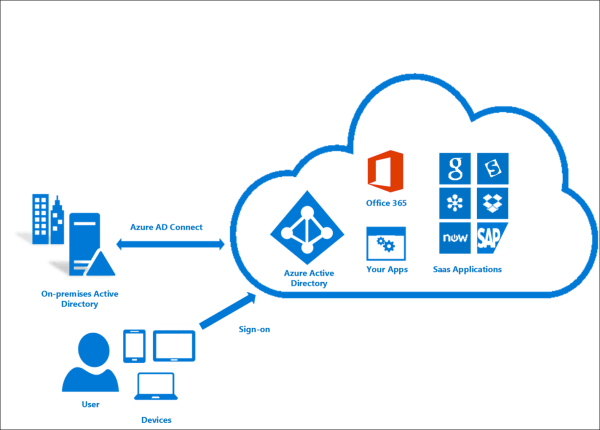 Azure AD Connect step-by-step - Part 1 -