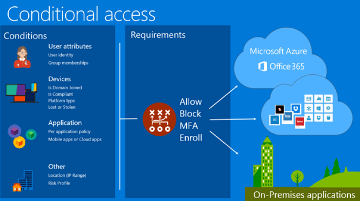 Conditional access overview