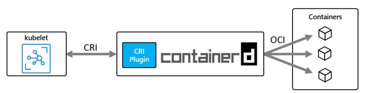 Docker CRI 2