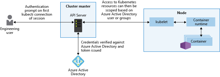 Azure Active Directory integration for AKS clusters