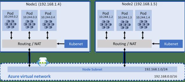 Kubenet network model with an AKS cluster