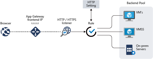 Application Gateway conceptual