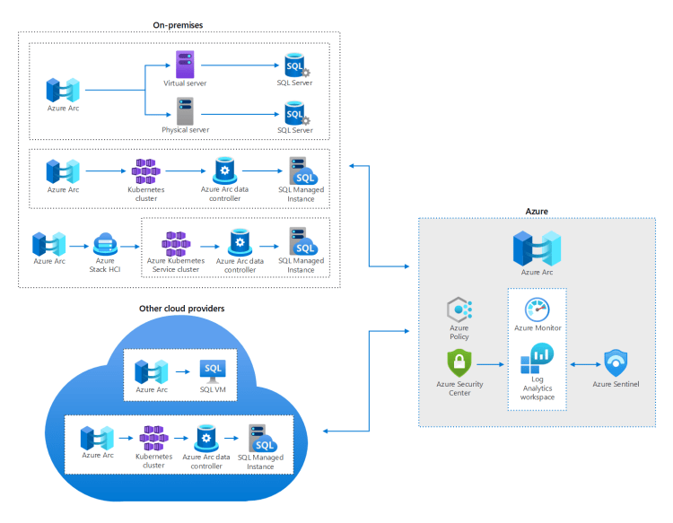 Optimize administration of SQL Server instances in on-premises and multi-cloud environments by using Azure Arc - Azure Architecture Center | Microsoft Docs
